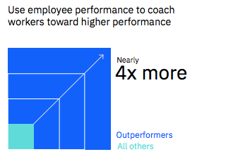Use employee performance to coach workers toward higher performance (Outperformers 4x more than all others)