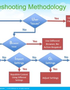 Flow chart process processes silkroad troubleshooting elearning also learn how to your business hr bartender rh hrbartender