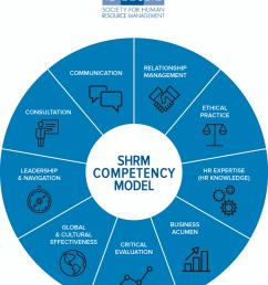 competencies shrm competency model shrm human resources hr competencies knowledge  [ 922 x 1125 Pixel ]