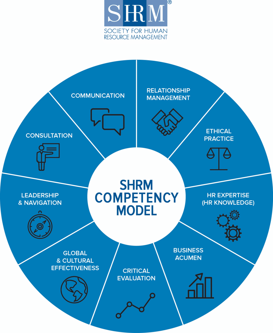 hight resolution of competencies shrm competency model shrm human resources hr competencies knowledge