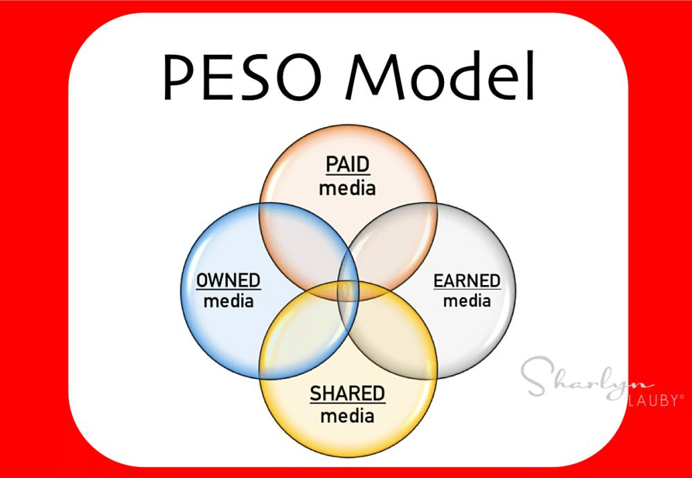 medium resolution of peso model graphic peso model recruiting recruitment marketer hr marketer