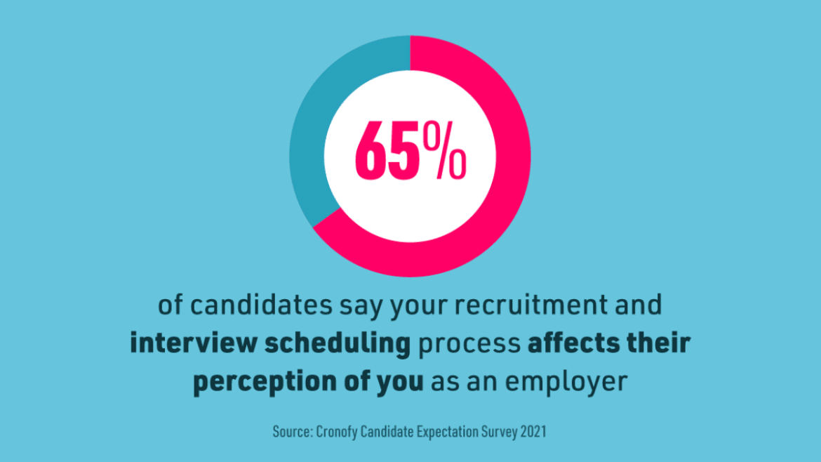 Recruitment information by Cronofy showing effects of interview scheduling on hiring