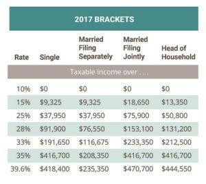 2017 tax tables