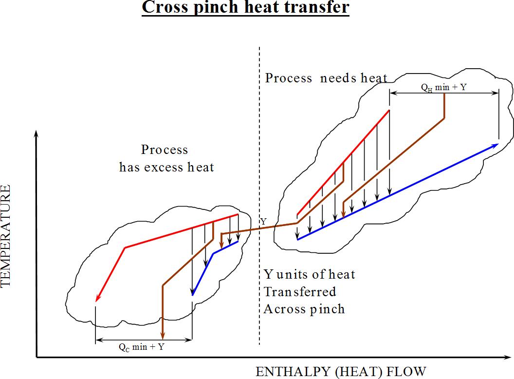 Pinch analysis
