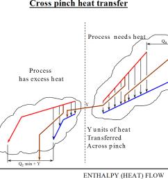 pinch analysis diagram 7 [ 1056 x 778 Pixel ]