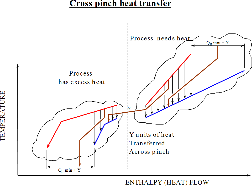 hight resolution of pinch analysis diagram 7