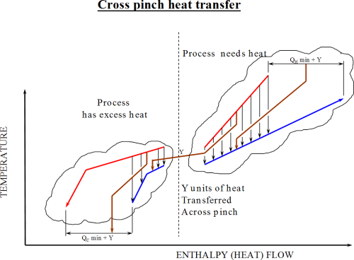 small resolution of pinch analysis diagram 7