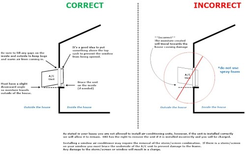 small resolution of click here for a diagram that shows how to properly install a window air conditioning unit
