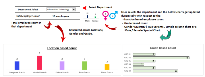 Employee Count HR Dashboard