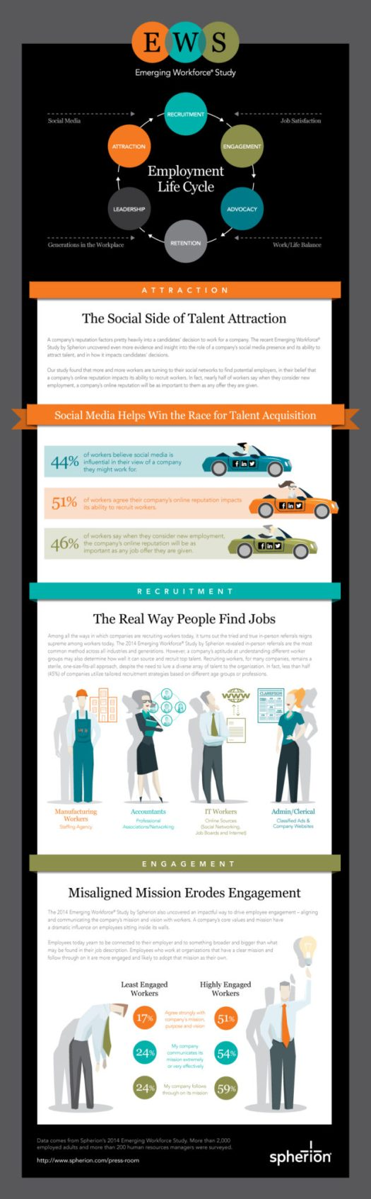 Spherion-EWS-Employment-Life-Cycle-Infographic-1-1