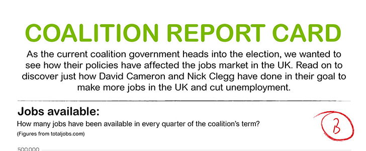 Infographic: Coalition report card