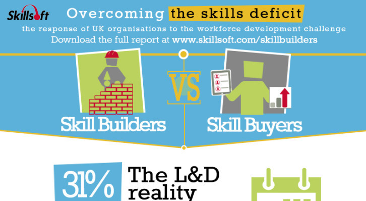 Infographic: Skill-builders vs skill-buyers