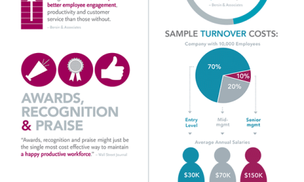 The value of thanking employees (infographic)