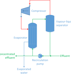 mechanical vapour compression mvr or thermal vapour compression  [ 2581 x 2506 Pixel ]