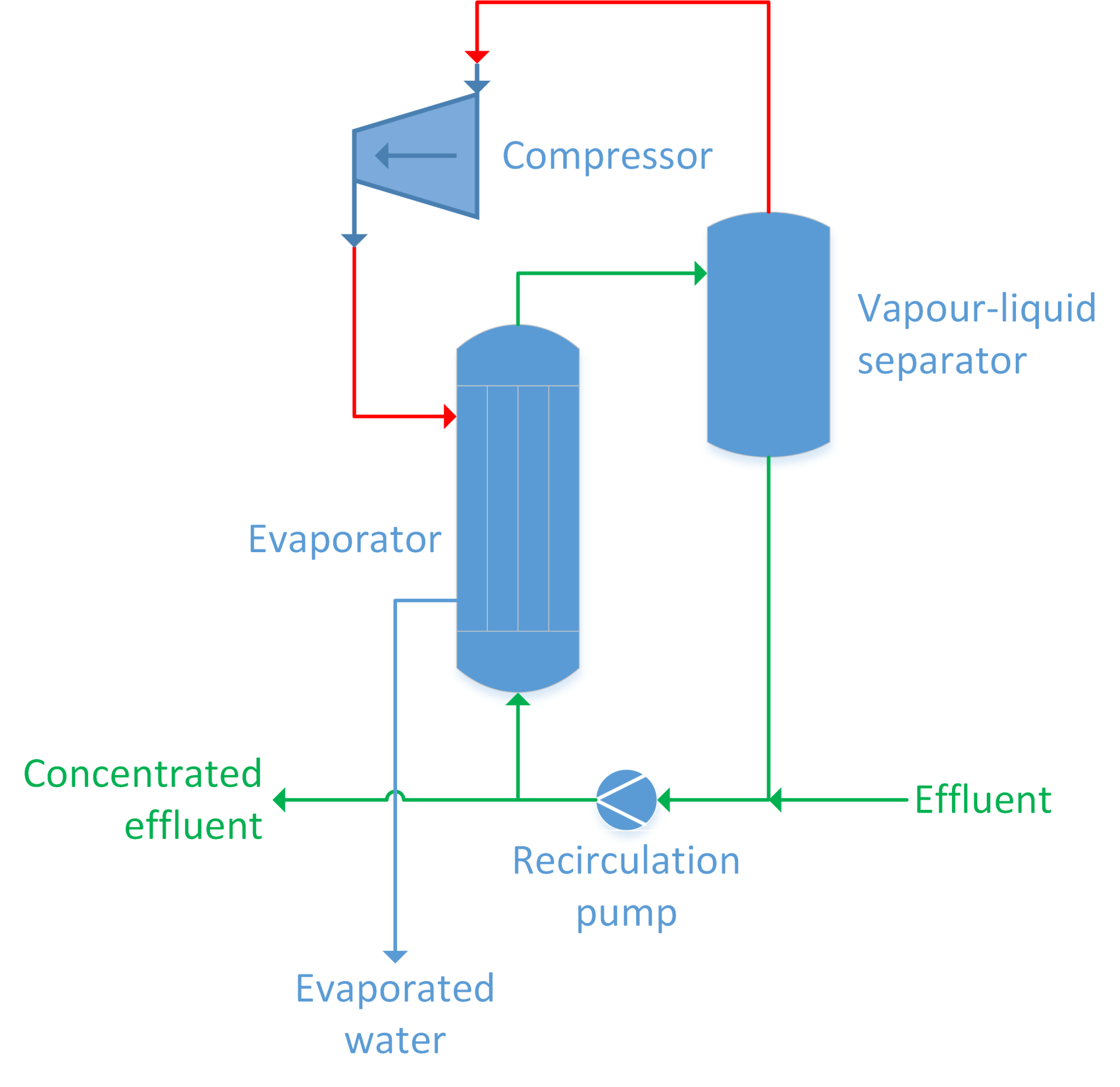hight resolution of mechanical vapour compression mvr or thermal vapour compression
