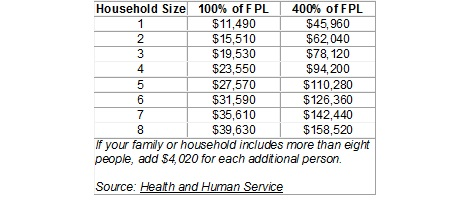 Are You Eligible for a Health Insurance Subsidy?