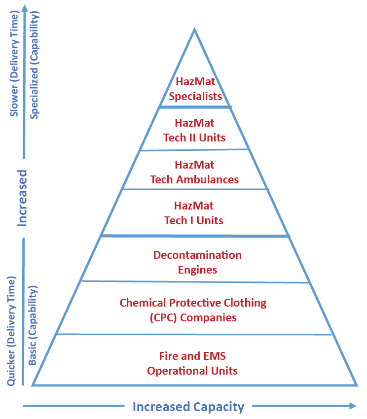 Tiered Response Pyramid: A System-Wide Approach to Build Response Capability and Surge Capacity - HOMELAND SECURITY AFFAIRS