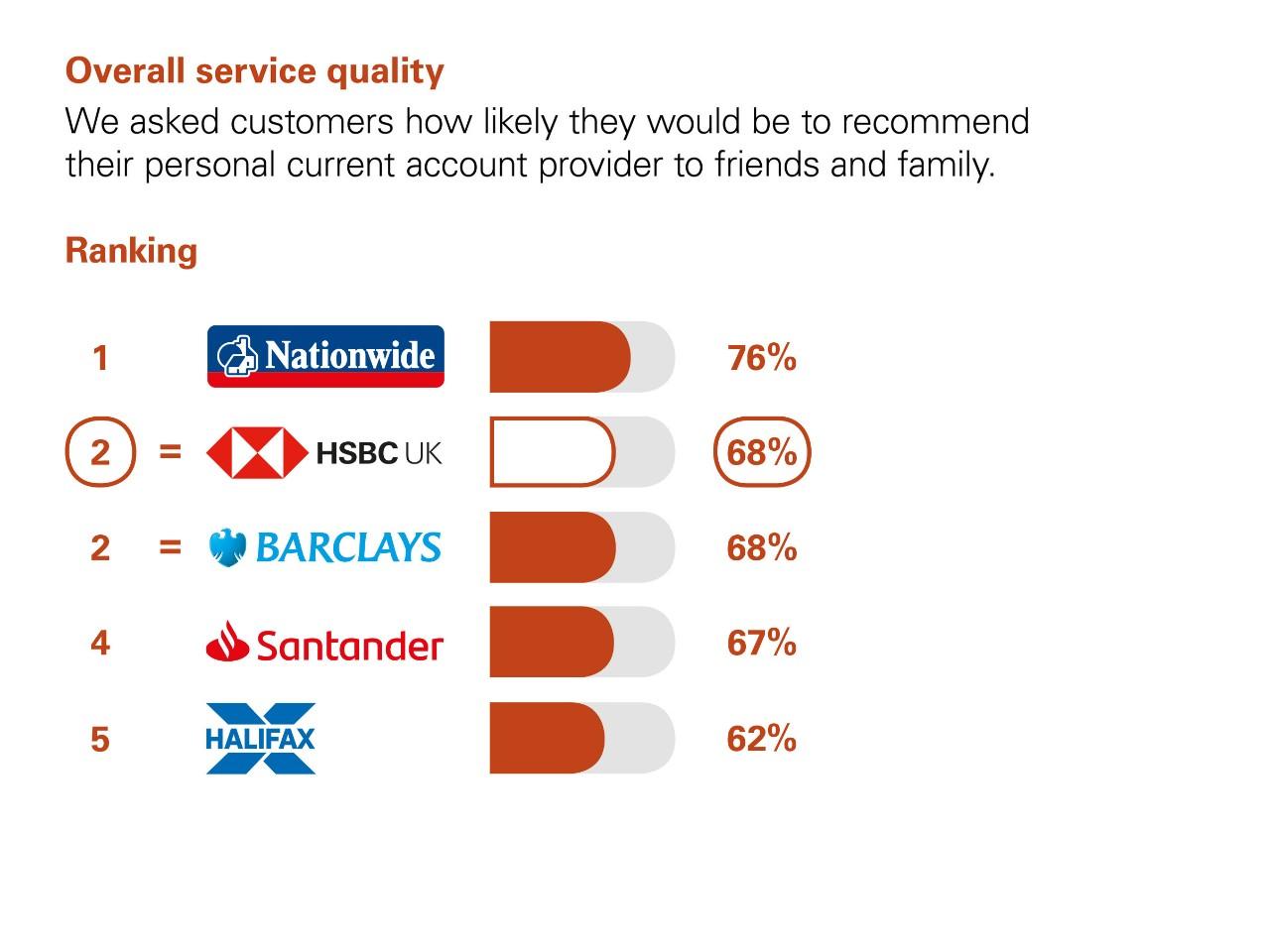 Hsbc Uk Personal Online Banking