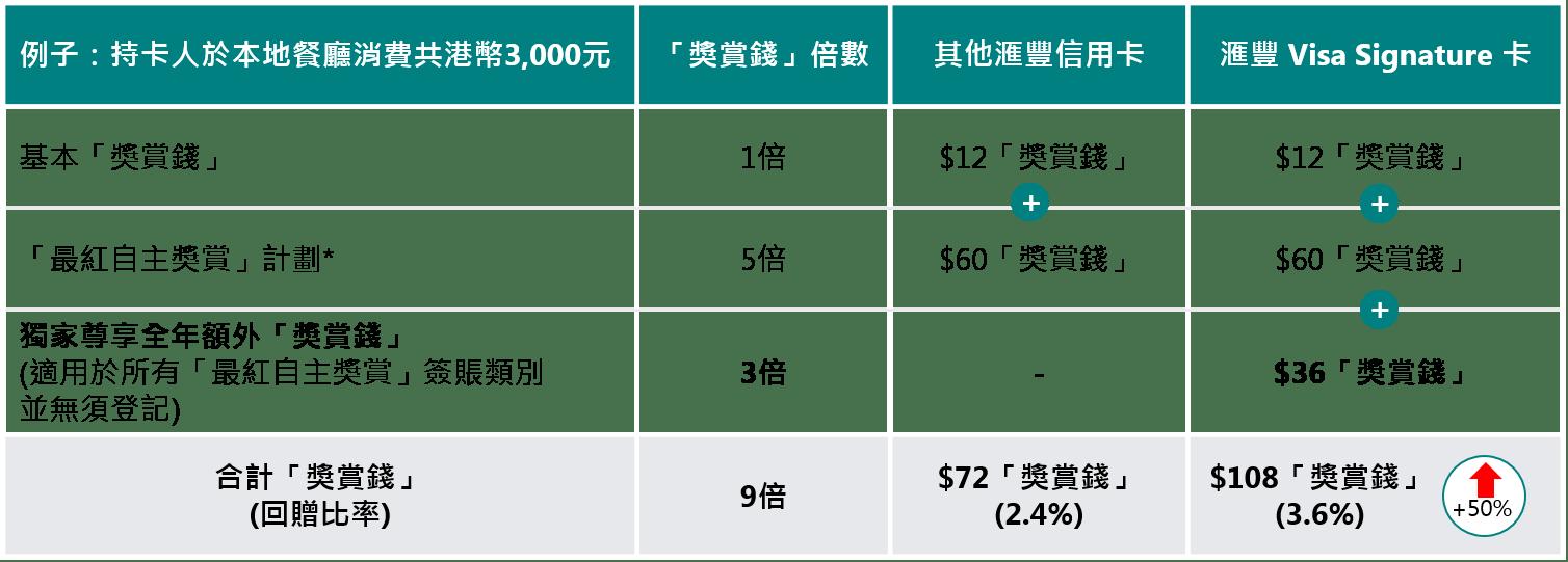 滙豐 Visa Signature 卡 - 香港滙豐