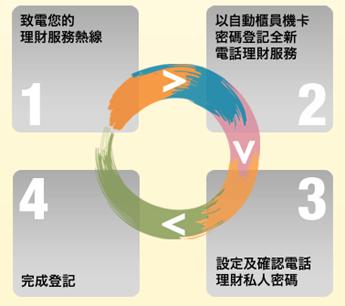 滙豐電話理財 - 香港滙豐