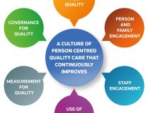 Developing your Engagement Skills - Ireland's Health Service