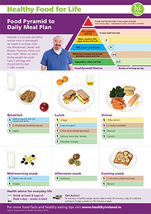 Healthy Eating Guidelines HSE Ie