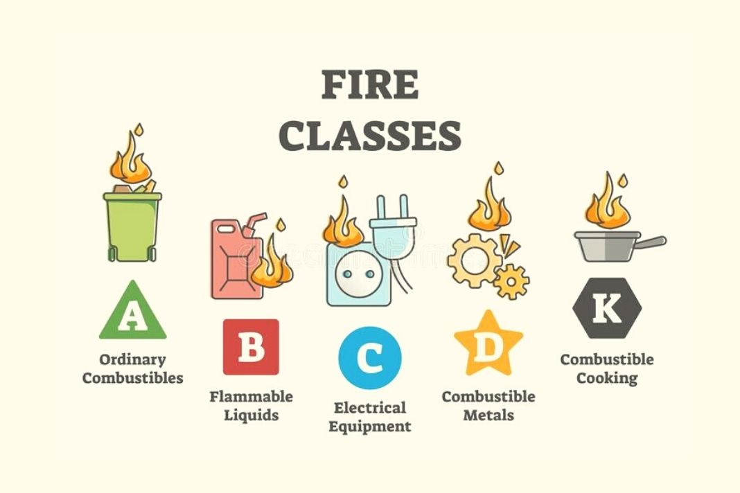Classifications Of Fire