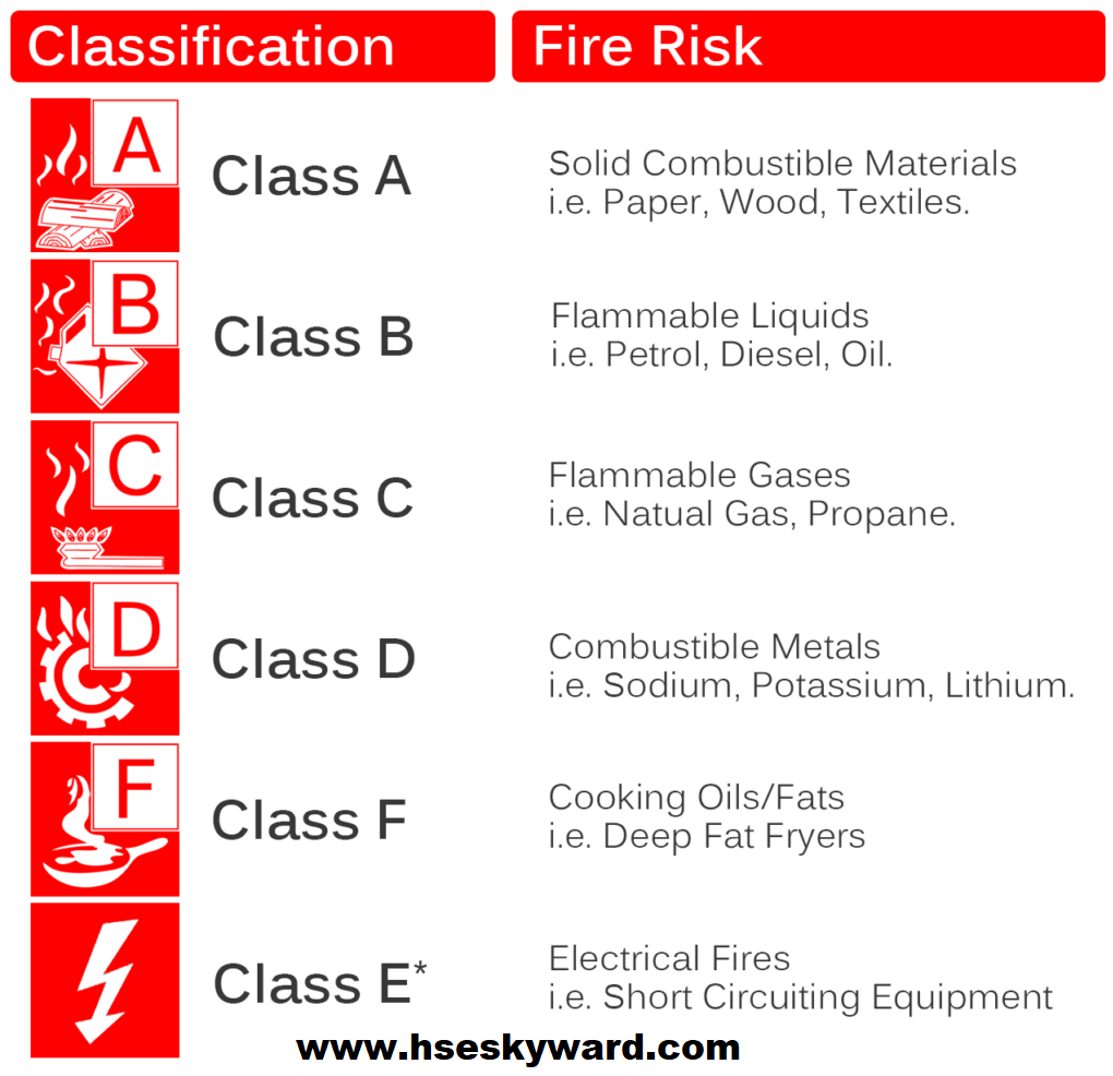 what are classes of fire | HSE Skyward