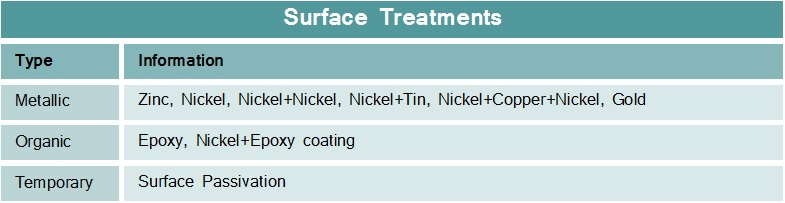 Neodymium-Surface-Treatments