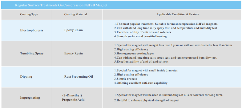 Surface-Treatments-On-Compression-NdFeB-Magnet
