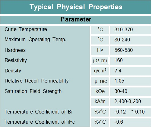 Physical Properties - Magnets By HSMAG
