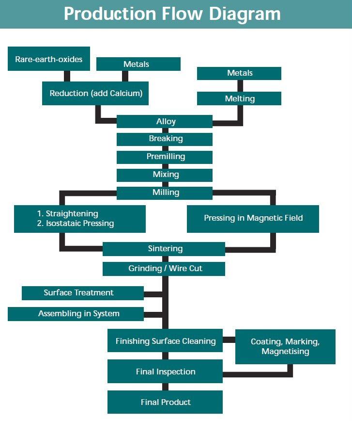 Neodymium_-_Production_Flow_Diagram