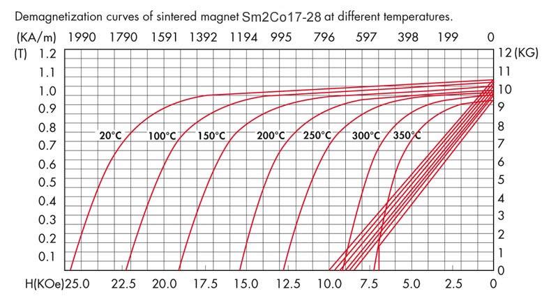 Sm2Co17-28