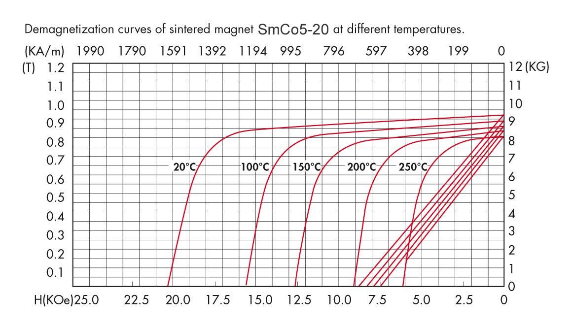 SmCo5-20