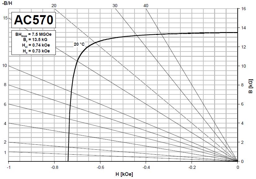 ac570