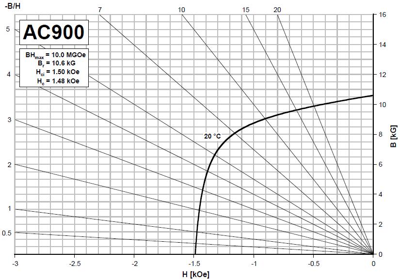 ac900