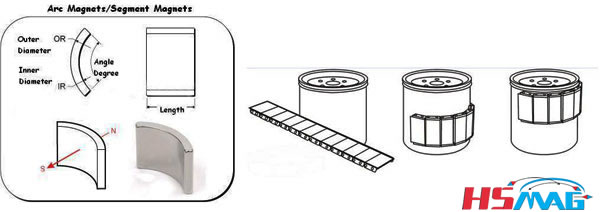 motor-magnets