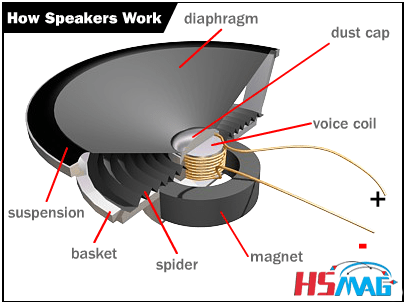 how speakers work magnets by hsmag how refrigerators work diagram how speakers work