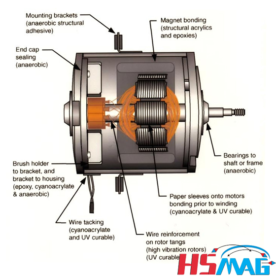 permanent magnet electric treadmill motor wiring diagram magnetic circuit for pmdc motors - magnets by hsmag #14