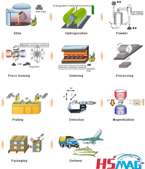 SmCo Manufacturing Methods
