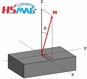 Magnet Angle Deviation