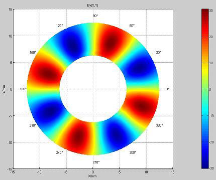 D plot of multipole ring magnets