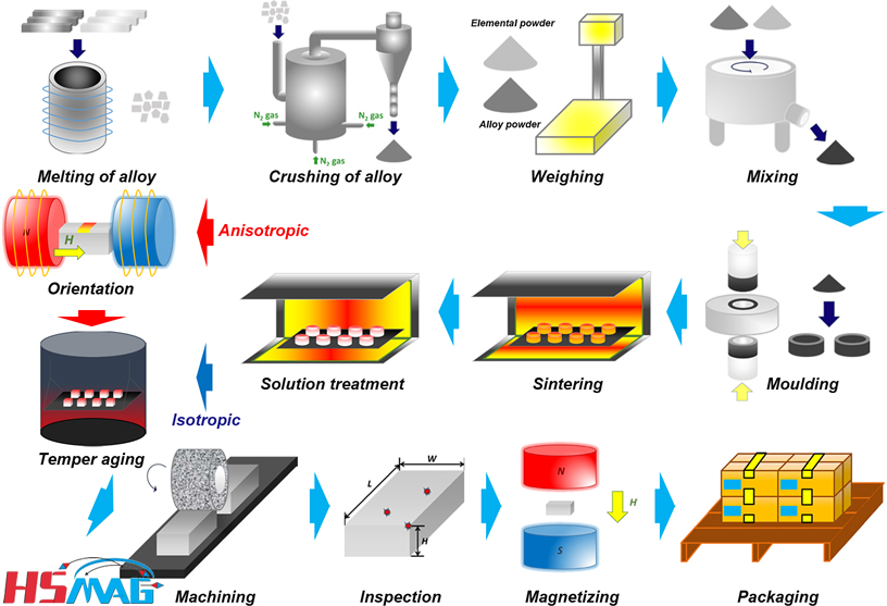 Manufacture Process of Sintered Alnico Magnet