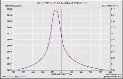 typical AMR transfer curve