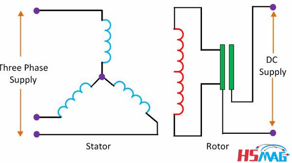 working-principle-of-synchronous-motor