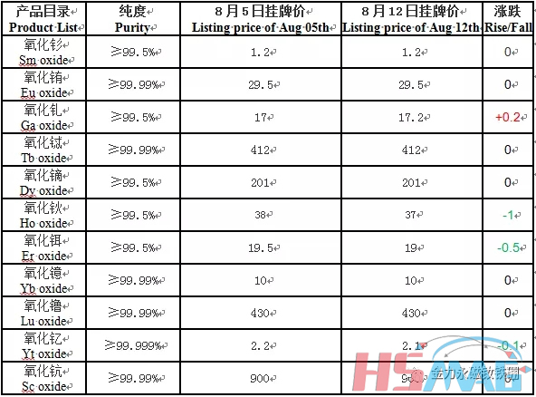 Listing price on August 12th from China Southern Rare Earth