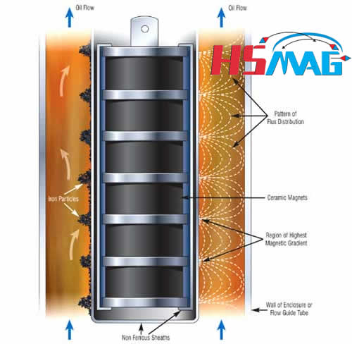 How do Magnetic Filters Work