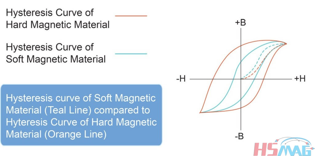 B-H Curve of Magnetic Material