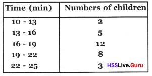 Kerala Syllabus 8th Standard Maths Solutions Chapter 10 Statistics 11