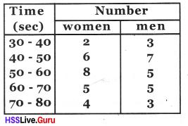 Kerala Syllabus 8th Standard Maths Solutions Chapter 10 Statistics 17